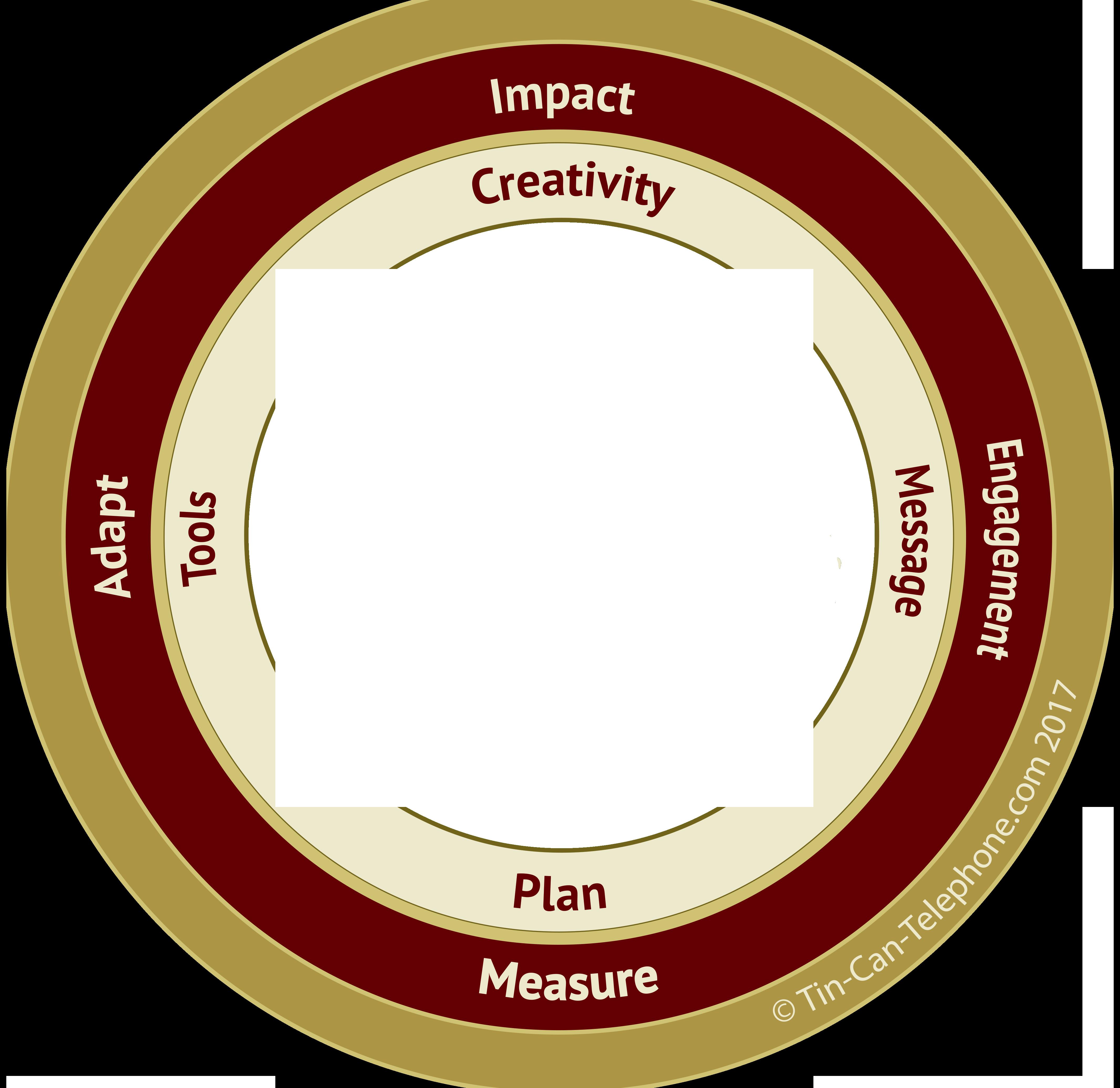 Impact, Measure, Adapt, Engagement