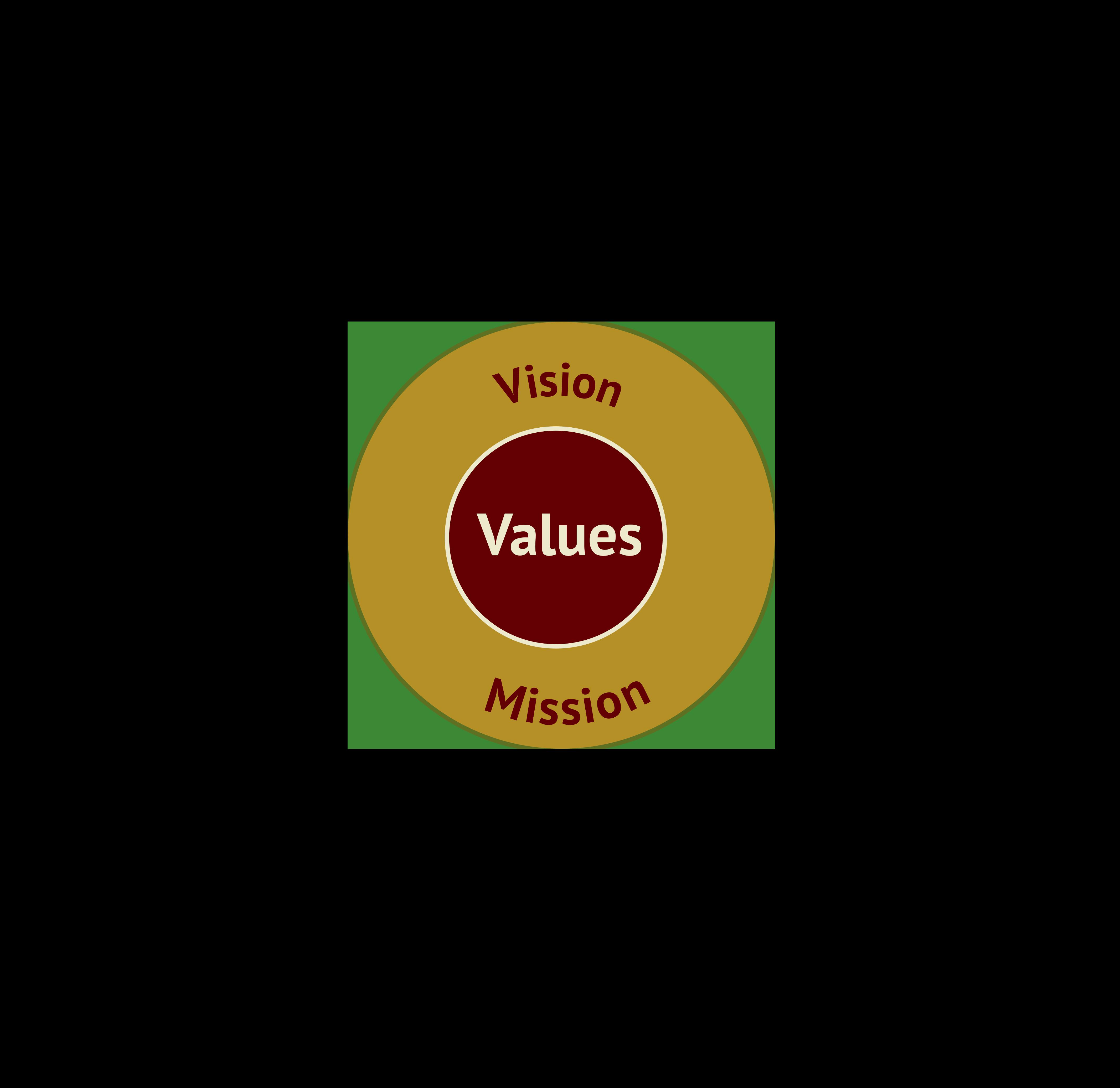 Values mission vision