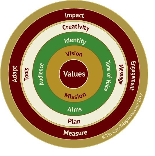 Values - Vision - Mission - Identity - Tone of Voice - Aims - Audience - Creativity - Message - Plan - Tools - Adapt - Engagement - Measure - Impact