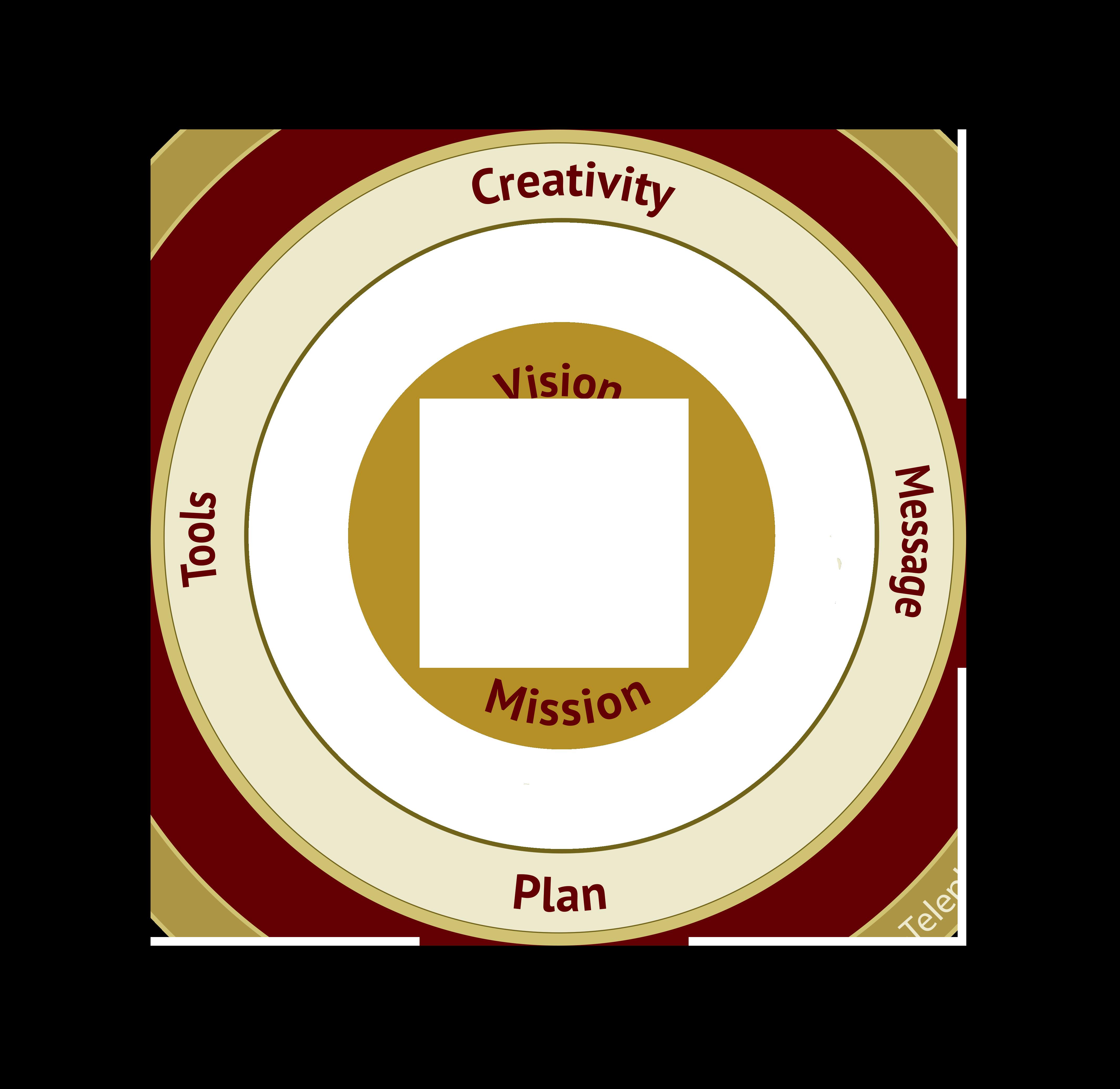 creativity, plan, tools, message
