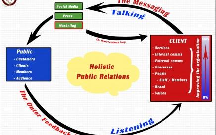 Holistic Public Relations
